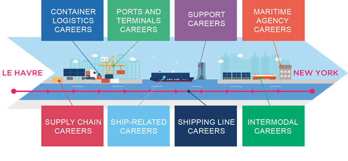 Job overview CMA CGM