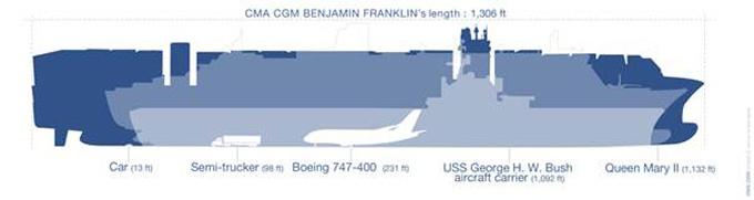 CMA CGM BENJAMIN FRANKLIN dimensions