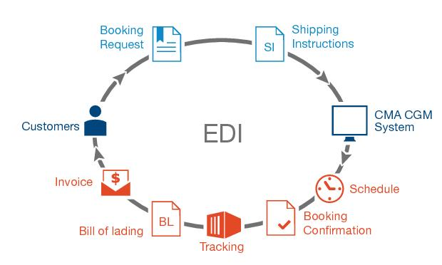 a study of edi or electronic data interchange Online shopping for electronic data interchange (edi) from a great selection at books store.